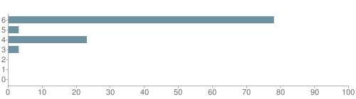 Chart?cht=bhs&chs=500x140&chbh=10&chco=6f92a3&chxt=x,y&chd=t:78,3,23,3,0,0,0&chm=t+78%,333333,0,0,10|t+3%,333333,0,1,10|t+23%,333333,0,2,10|t+3%,333333,0,3,10|t+0%,333333,0,4,10|t+0%,333333,0,5,10|t+0%,333333,0,6,10&chxl=1:|other|indian|hawaiian|asian|hispanic|black|white